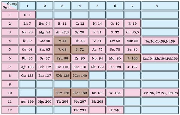 Mendeleyey'in Periyodik Tablosu