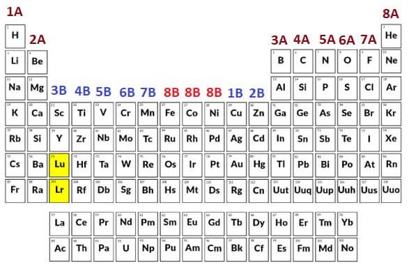 Periyodik Tablo - A ve B Grupları