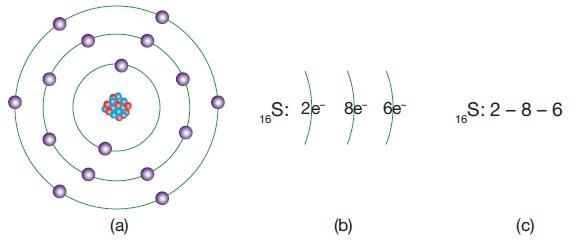 Periyodik Sistem - Elektron Dağılımı