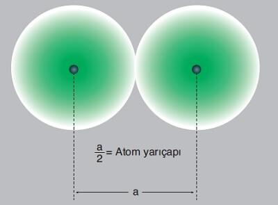 Atom Yarıçapının Hesaplanması