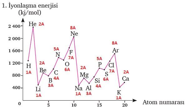 İlk 20 Atomun 1. İyonlaşma Enerjileri