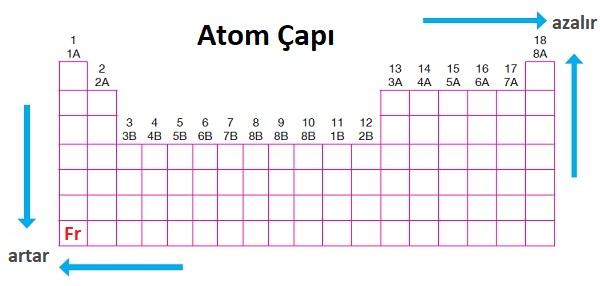Periyodik Sistemde Atom Yarıçapı