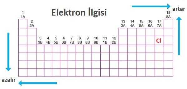 Periyodik Sistemde Elektron İlgisi
