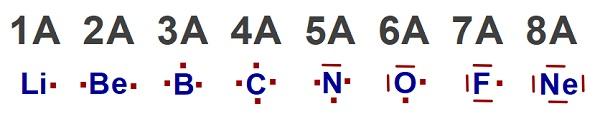 2. Periyot Atomlarının Lewis Elektron Nokta Yapısı