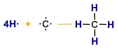 CH4 Molekülünün Oluşum Tepkimesi