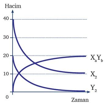 Formül Bulma Soruları