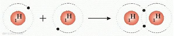 Kovalent Bağ İle H2 Oluşumu