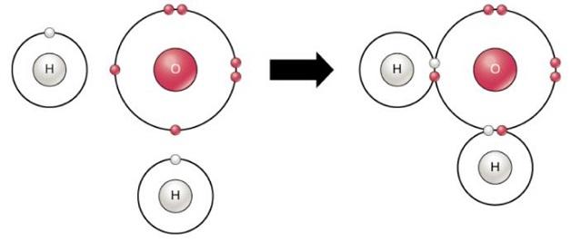 Kovalent Bağ ile H2O Oluşumu