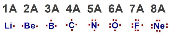 İkinci Periyot Atomlarının Lewis Nokta Yapısı