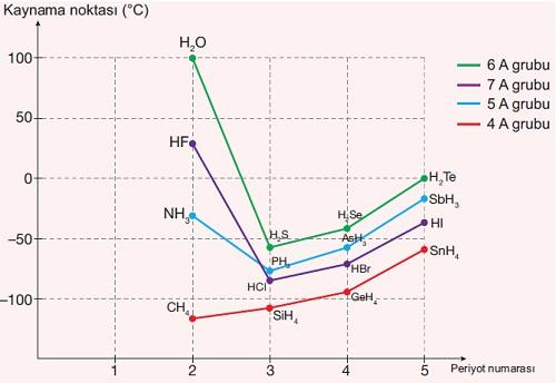 Hidrojen Bağı