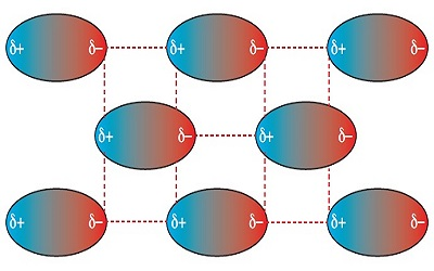 Polar Moleküller Arasında Van der Waals Kuvvetleri