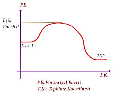 Çarpışma Teorisi - Eşik Enerjisi