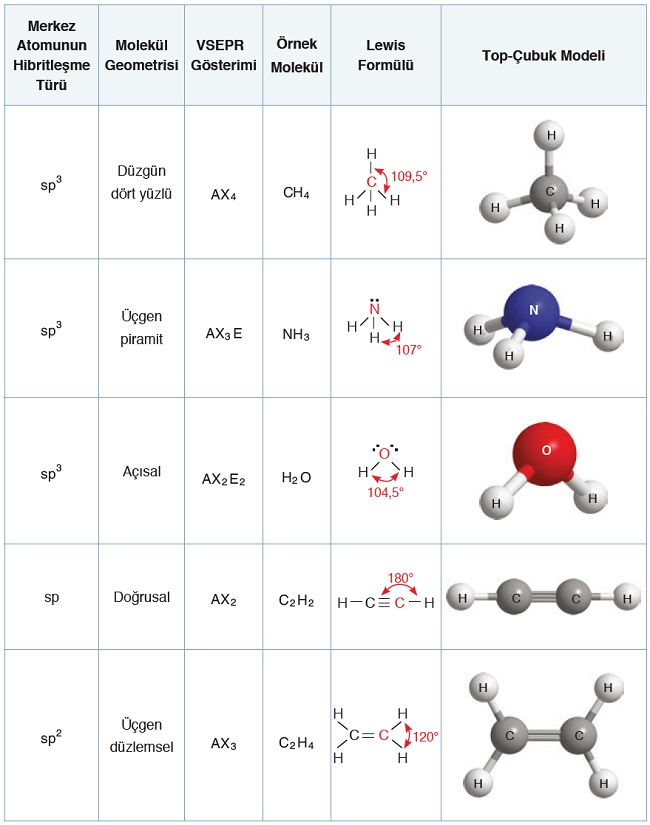 VSEPR-Hibritleşme-Molekül Geometrisi Örnekleri