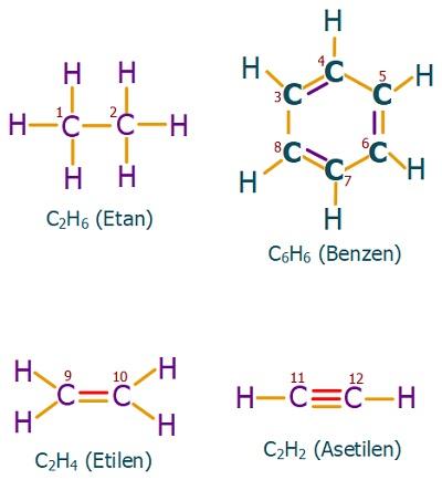 C Atomlarının Hibritleşme Türleri