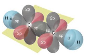 Asetilen Molekülündeki Bağ Orbitalleri
