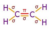 Etilen Molekülündeki Bağlar