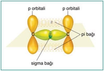 C2H4 Molekülündeki Pi Bağı