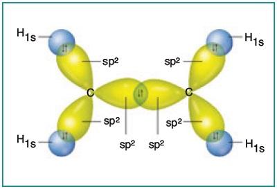 C2H4 Molekülündeki Sigma Bağları