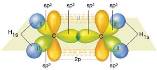 C2H4 Molekülünün Orbital Yapısı