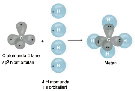 CH4 Molekülünün Oluşumu