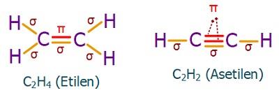 Sigma-ve-Pi-Bağları